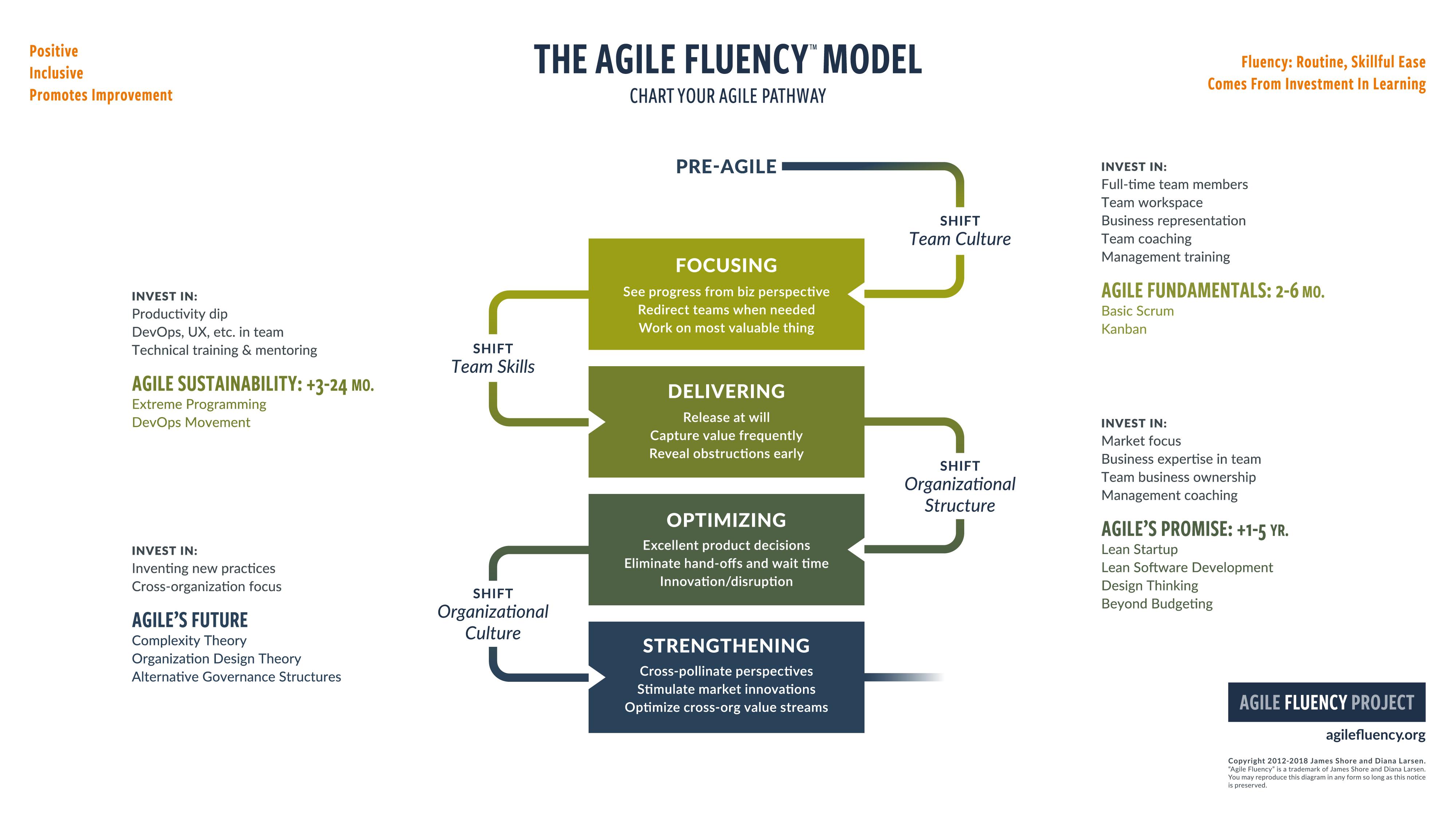 Pdf agile business rule development