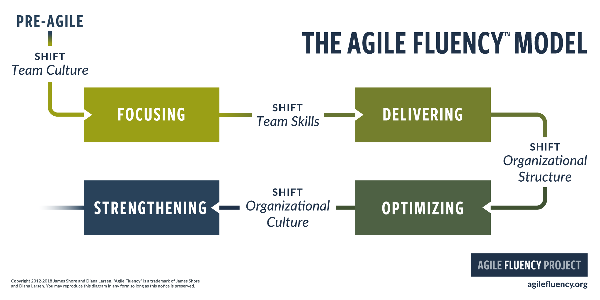 The Agile Fluency Model, showing a path starting with 'Pre-Agile', followed by a team culture shift, then the 'Focusing' zone. The path continues with a team skills shift that leads to the 'Delivering' zone. Next, an organizational structure shift leads to the 'Optimizing' zone. Finally, an organizational culture shift leads to the 'Strengthening' zone. After that, the path fades out as it continues on to zones yet undiscovered.