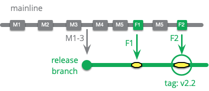 https://martinfowler.com/articles/branching-patterns/apply-to-mainline.png