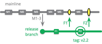 https://martinfowler.com/articles/branching-patterns/apply-to-release.png
