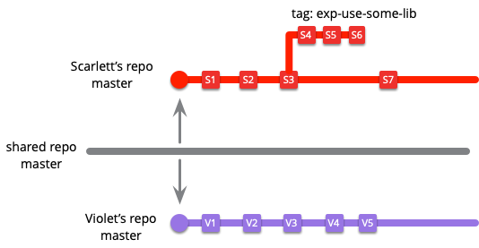 https://martinfowler.com/articles/branching-patterns/branch-and-tag.png