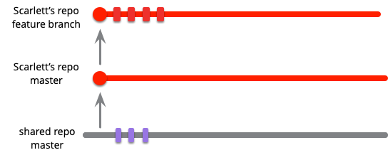 https://martinfowler.com/articles/branching-patterns/fb-start.png
