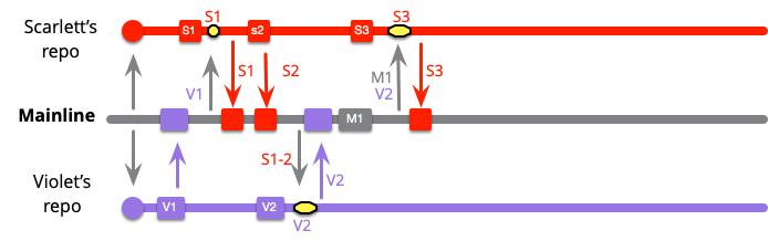 https://martinfowler.com/articles/branching-patterns/high-freq-M1S3.png