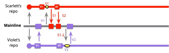 https://martinfowler.com/articles/branching-patterns/high-freq-V2S2.png
