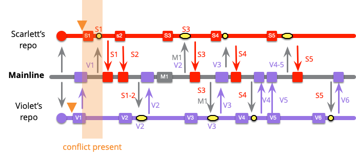 https://martinfowler.com/articles/branching-patterns/high-freq-conflict.png