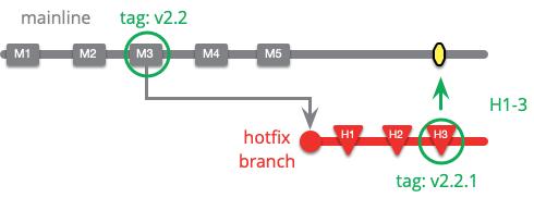 https://martinfowler.com/articles/branching-patterns/hotfix-branch.png
