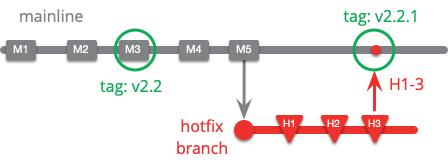 https://martinfowler.com/articles/branching-patterns/hotfix-on-mainline.png