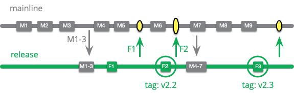 https://martinfowler.com/articles/branching-patterns/long-running-release.png