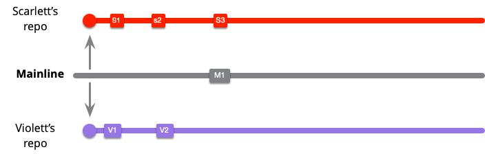 https://martinfowler.com/articles/branching-patterns/low-freq-M1.png