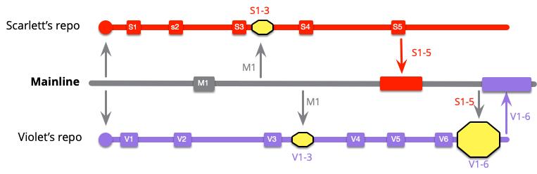 https://martinfowler.com/articles/branching-patterns/low-freq-V-push.png