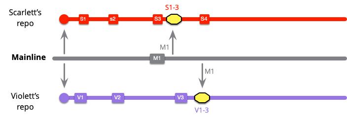 https://martinfowler.com/articles/branching-patterns/low-freq-VM.png