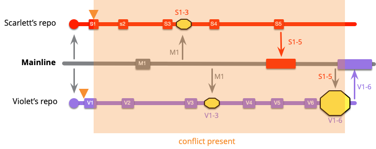 https://martinfowler.com/articles/branching-patterns/low-freq-conflict.png