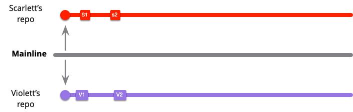 https://martinfowler.com/articles/branching-patterns/low-freq-start.png