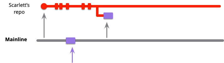 https://martinfowler.com/articles/branching-patterns/mainline-integration-pull.png