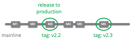 https://martinfowler.com/articles/branching-patterns/mainline-release.png
