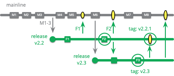https://martinfowler.com/articles/branching-patterns/multi-release.png