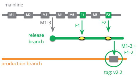 https://martinfowler.com/articles/branching-patterns/production-branch.png