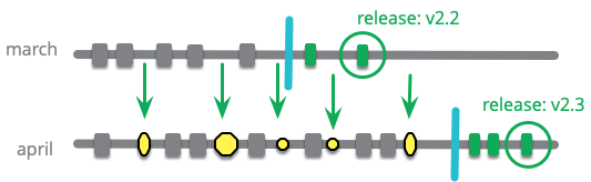 https://martinfowler.com/articles/branching-patterns/release-train-future.png