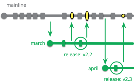 https://martinfowler.com/articles/branching-patterns/release-train-mainline.png