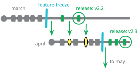https://martinfowler.com/articles/branching-patterns/release-train-multi.png