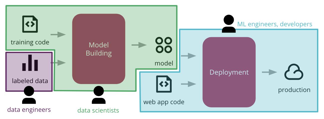 ML process