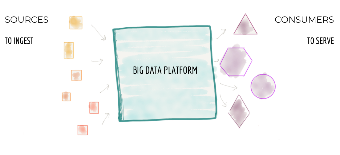 How to Move Beyond a Monolithic Data Lake to a Distributed