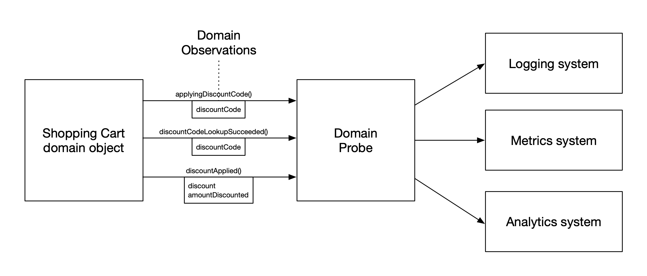 Domain-Oriented Observability