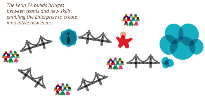 Role of an Enterprise Architect in a Lean Enterprise