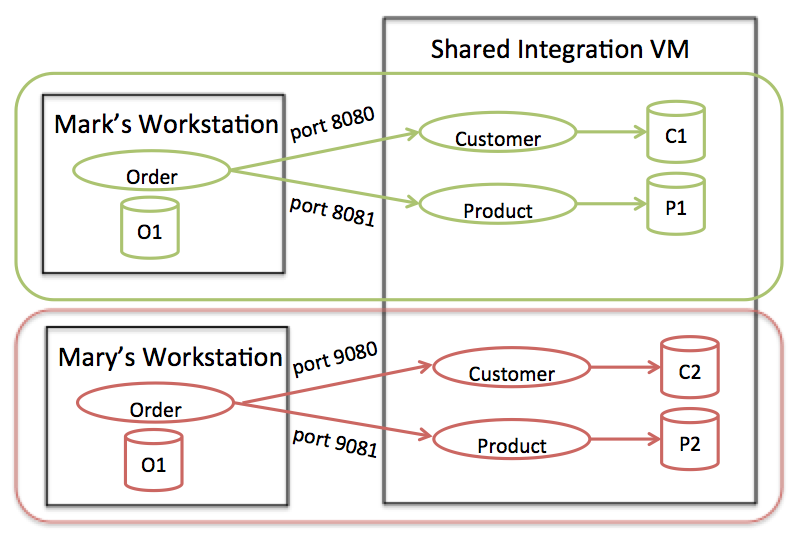 Enterprise Integration Using REST