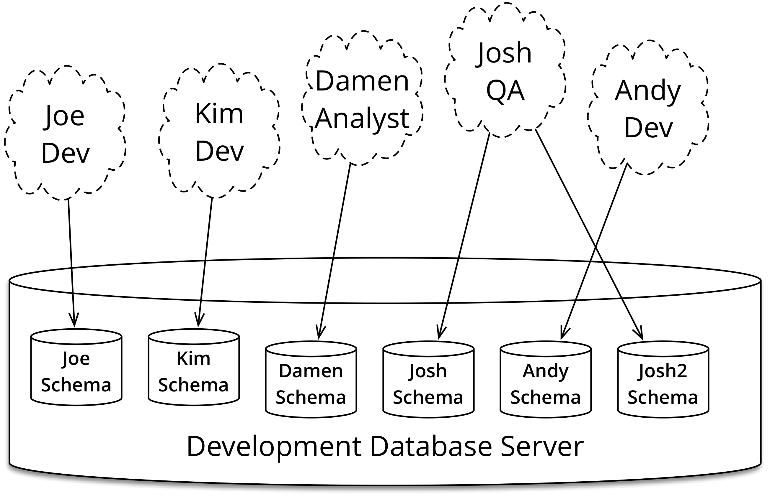 Design is blank the designer database - Figure 6 Every Member Of The Team Gets Their Own Database Schema For Development And Testing