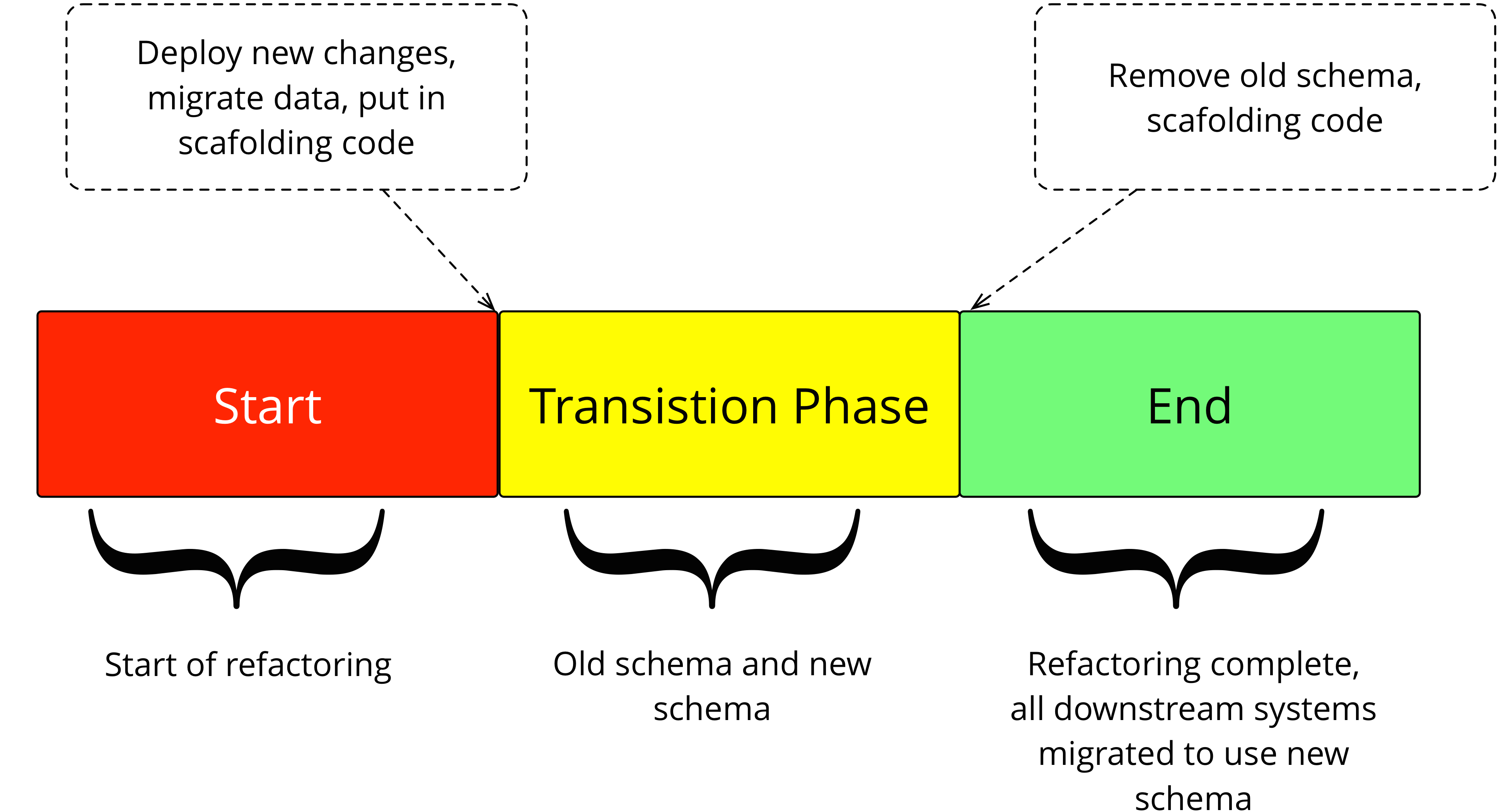 I need a transition phase!?
