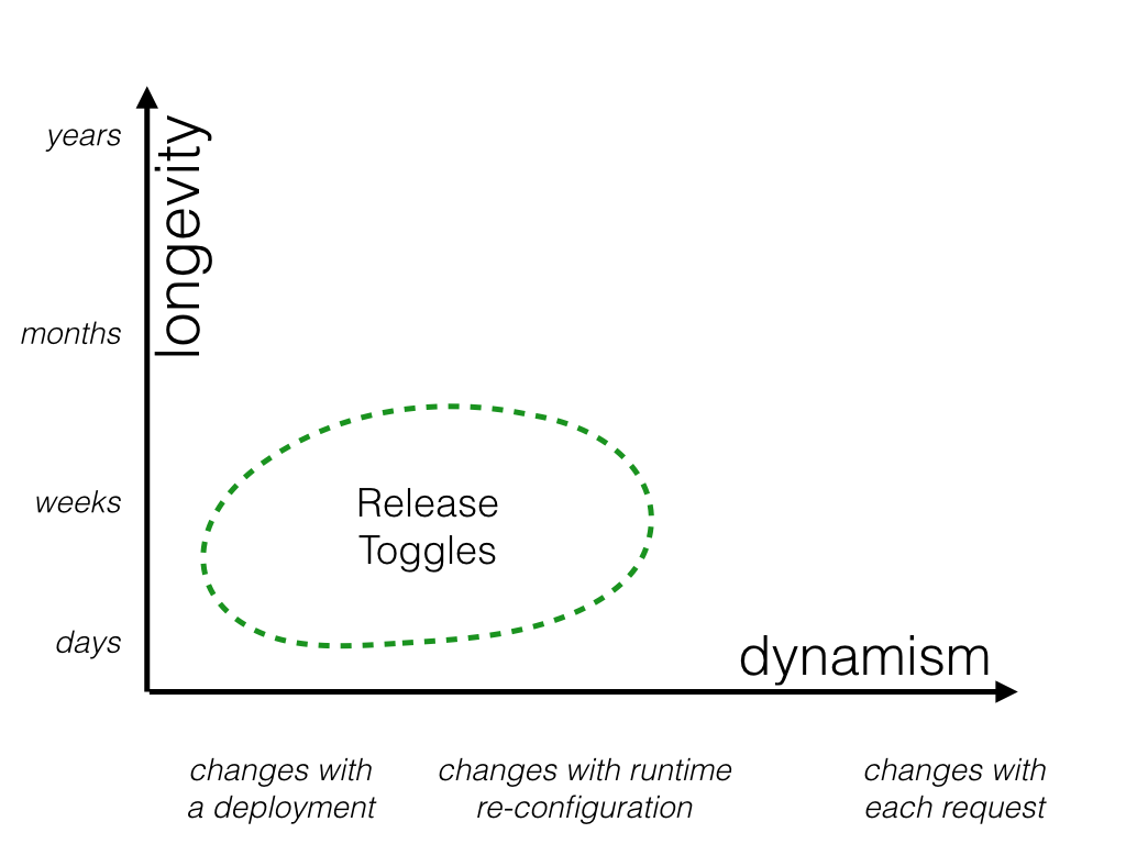 https://martinfowler.com/articles/feature-toggles/chart-1.png