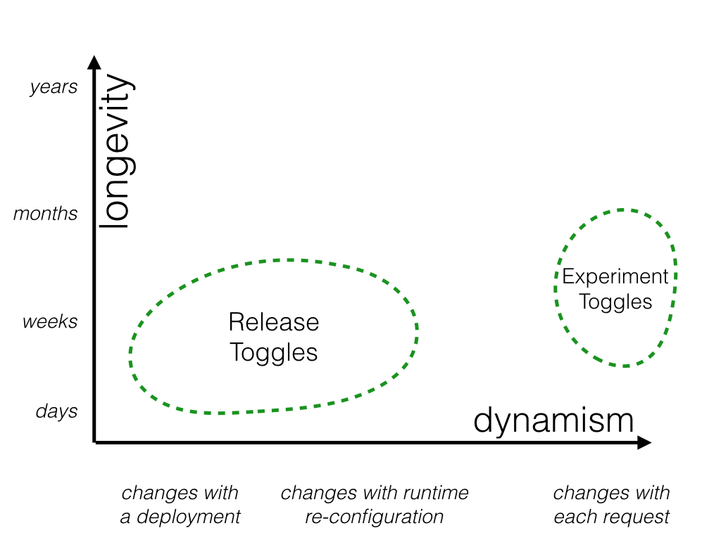 https://martinfowler.com/articles/feature-toggles/chart-2.png