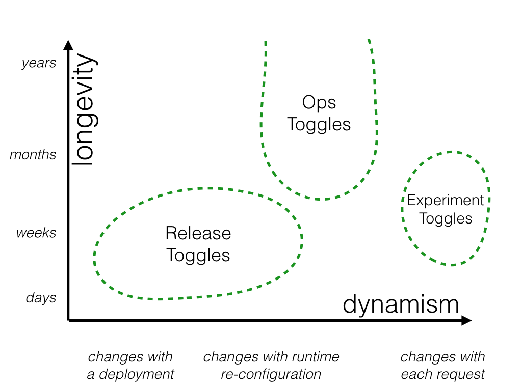 Types of Feature Toggles
