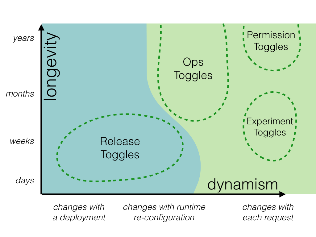 https://martinfowler.com/articles/feature-toggles/chart-6.png