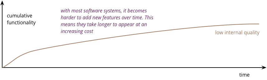 https://martinfowler.com/articles/is-quality-worth-cost/poor.png