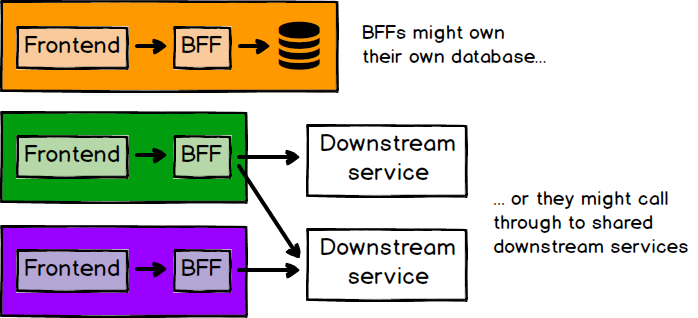 A diagram showing three pairs of frontends / backends. The first backend talks only to its own database. The other two backends talk to shared downstream services. Both approaches are valid.