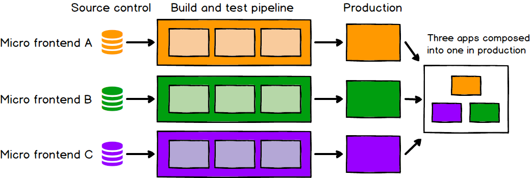 A diagram showing 3 applications independently going from source control, through build, test and deployment to production