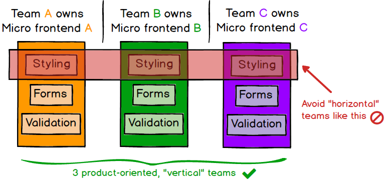 A diagram showing teams formed around 3 applications, and warning against forming a 'styling' team
