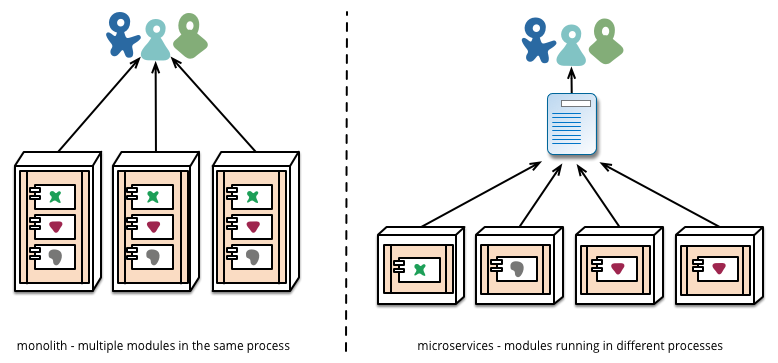https://martinfowler.com/articles/microservices/images/micro-deployment.png