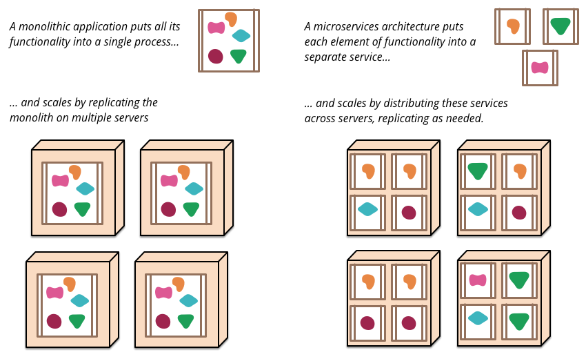 Figure 1 : Monoliths and Microservices