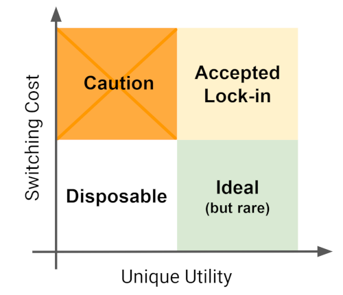 Don't get locked up into avoiding lock-in