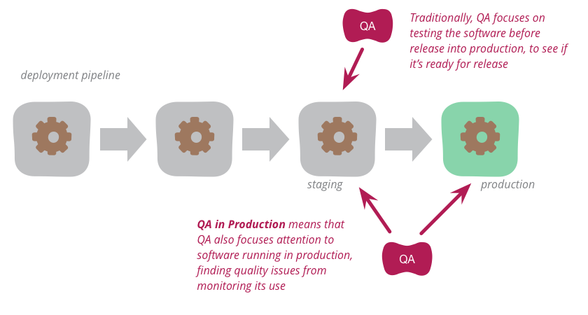 QA in Production