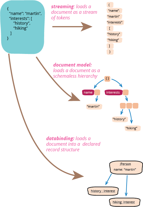 Refactoring Code to Load a Document