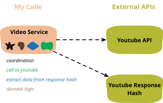 Refactoring code that accesses external services