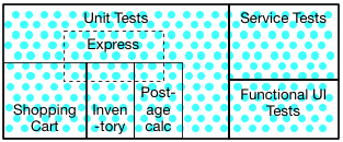 The Rise of Test Impact Analysis
