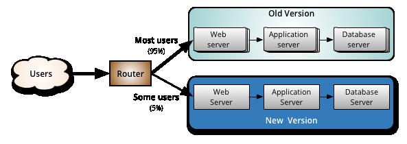 北京网站建设资讯 - DevOps与阿里云容器服务(三) - (6)