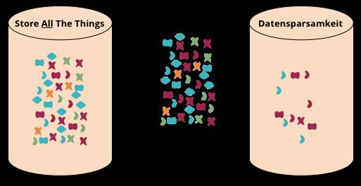 Data minimisation