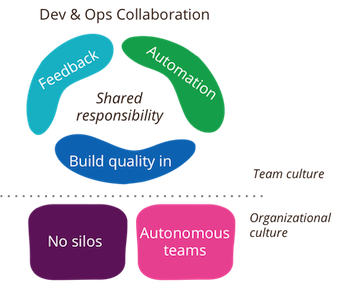 Dev & Ops Collaboration