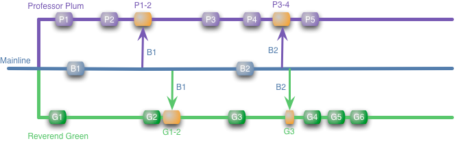 Featurebranch im using labeled colored boxes eg p1 and p2 to represent local commits on the branch arrows between branches represent merges between branches ccuart Gallery